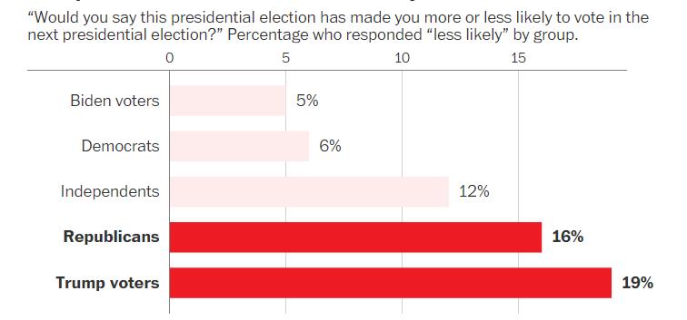 Fox News poll less likely
